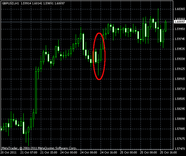 GBP/USD Bullish Pinbar