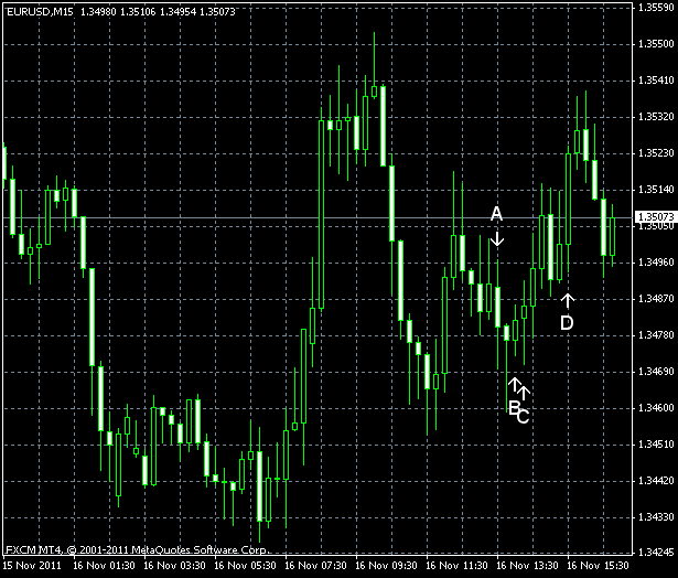 EUR/USD for 2011-11-16