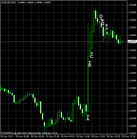 EUR/USD for 2011-11-30