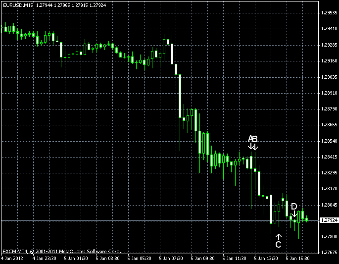 EUR/USD for 2012-01-05