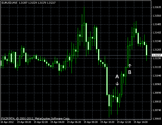 EUR/USD as of 2012-04-19