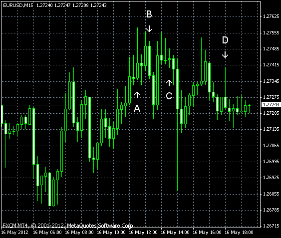 EUR/USD for 2012-05-16