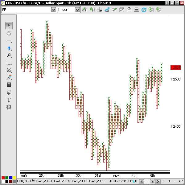 Forex Point And Figure Charting Solutions