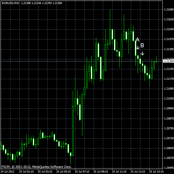 EUR/USD for 2012-07-25
