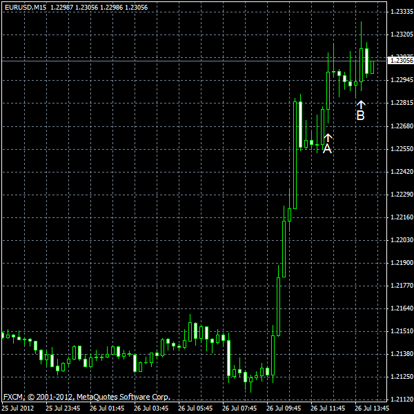 EUR/USD for 2012-07-26