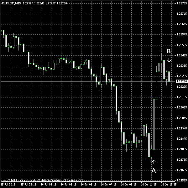 EUR/USD as of 2012-07-16