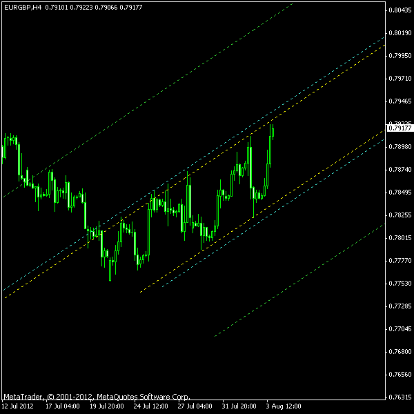 EUR/GBP - Ascending Channel on H4 as of 2012-08-05