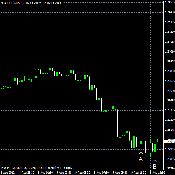 EUR/USD for 2012-08-09