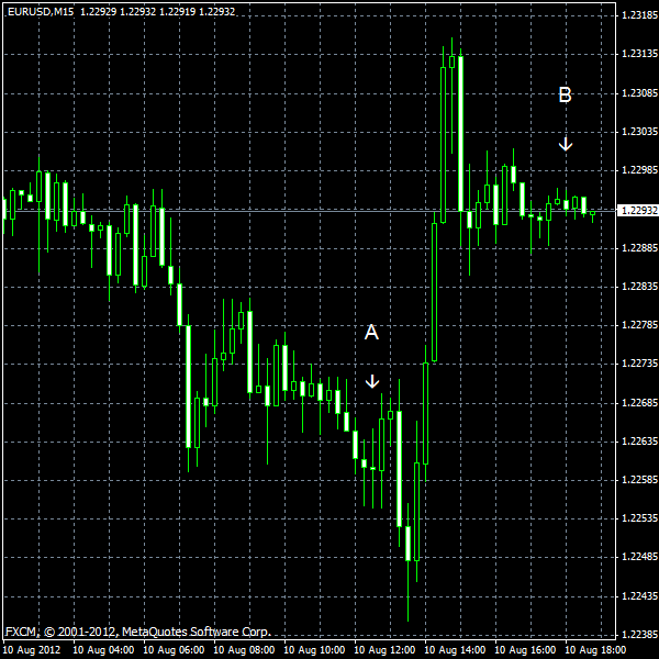 EUR/USD for 2012-08-10