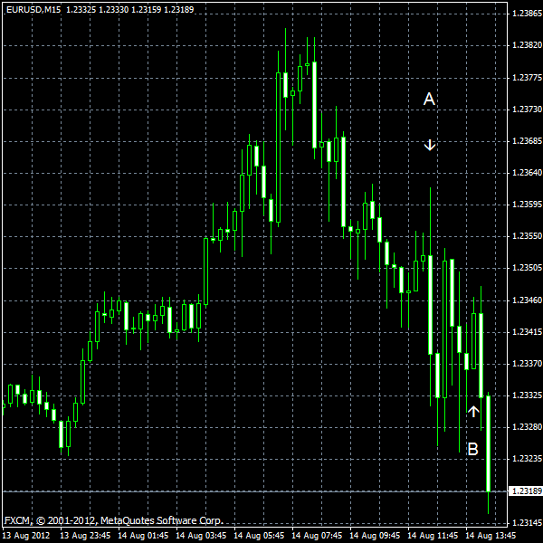 EUR/USD for 2012-08-14