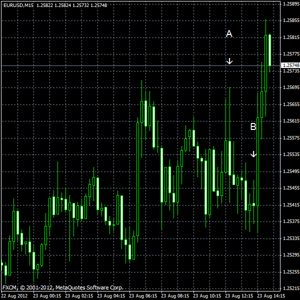 EUR/USD for 2012-08-23