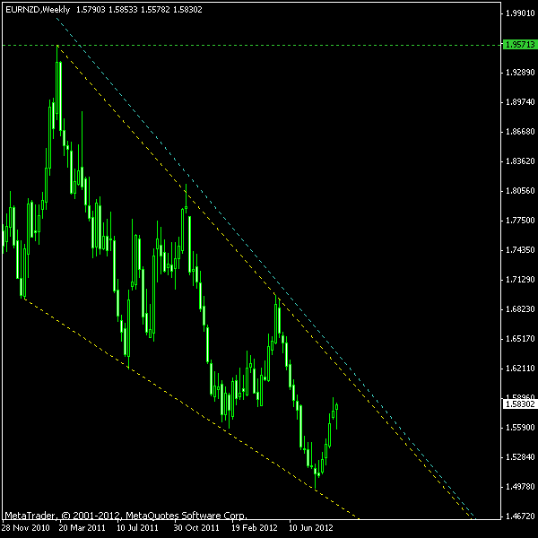 EUR/NZD Falling Wedge on W1 as of 2012-09-16