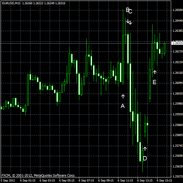 EUR/USD for 2012-09-06