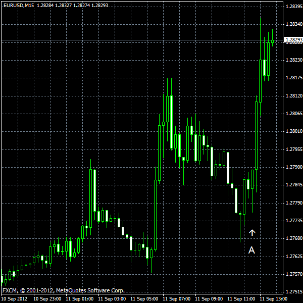 EUR/USD for 2012-09-11