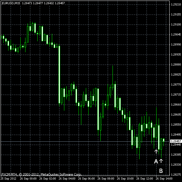 EUR/USD as of 2012-09-26