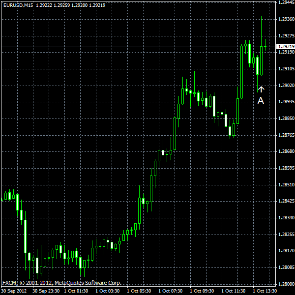 EUR/USD for 2012-10-01