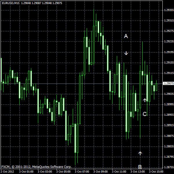 EUR/USD for 2012-10-03