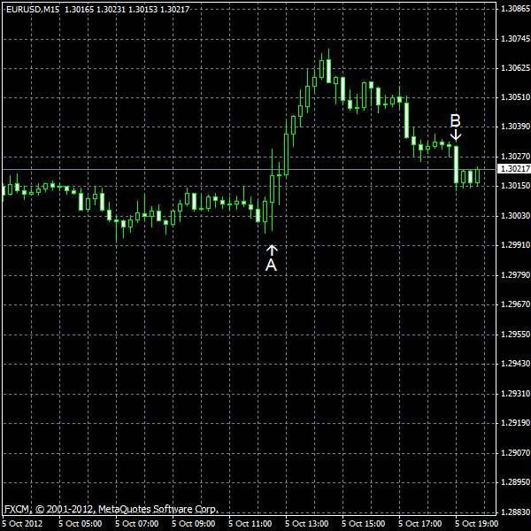 EUR/USD for 2012-10-05