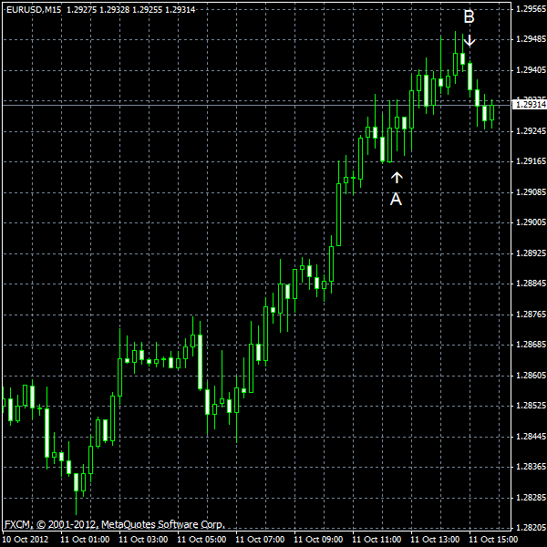EUR/USD for 2012-10-11