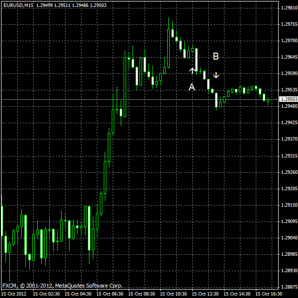 EUR/USD for 2012-10-15