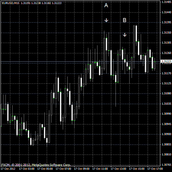 EUR/USD for 2012-10-17