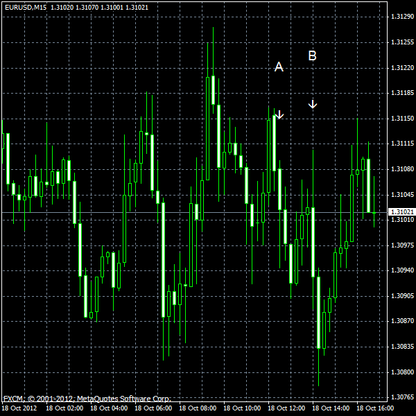 EUR/USD for 2012-10-18