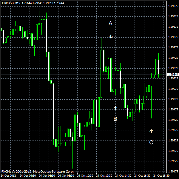 EUR/USD for 2012-10-24