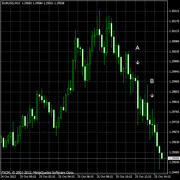 EUR/USD for 2012-10-25