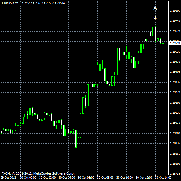 EUR/USD for 2012-10-30