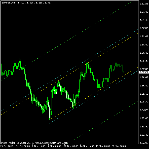 EUR/NZD Ascending Channel on H4 as of 2012-11-25