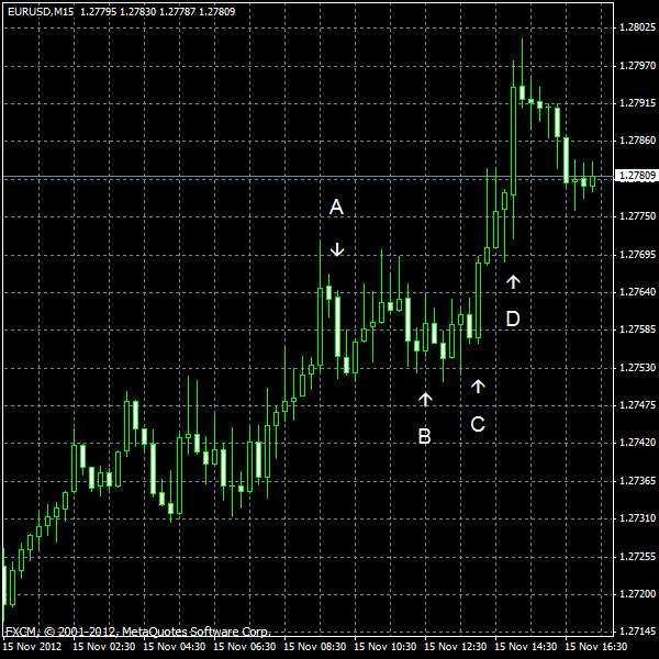 EUR/USD for 2012-11-15