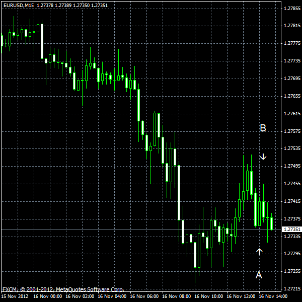 EUR/USD for 2012-11-16