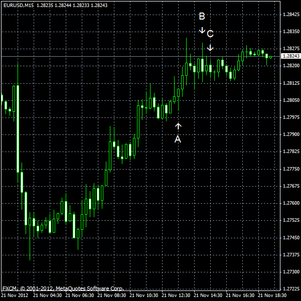 EUR/USD for 2012-11-21