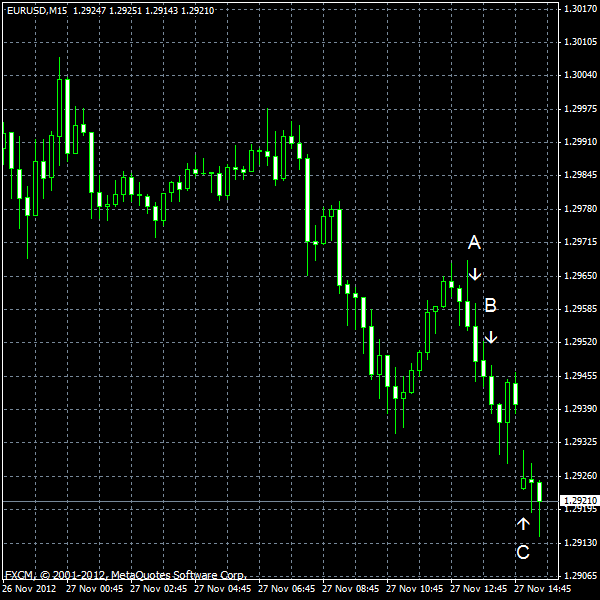 EUR/USD for 2012-11-27