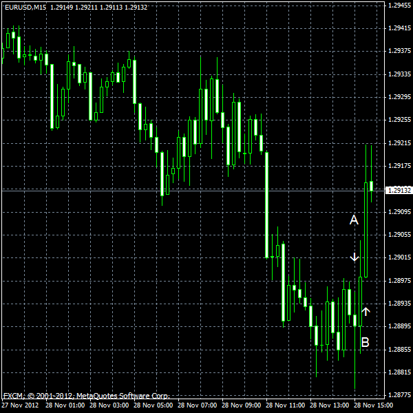 EUR/USD for 2012-11-28