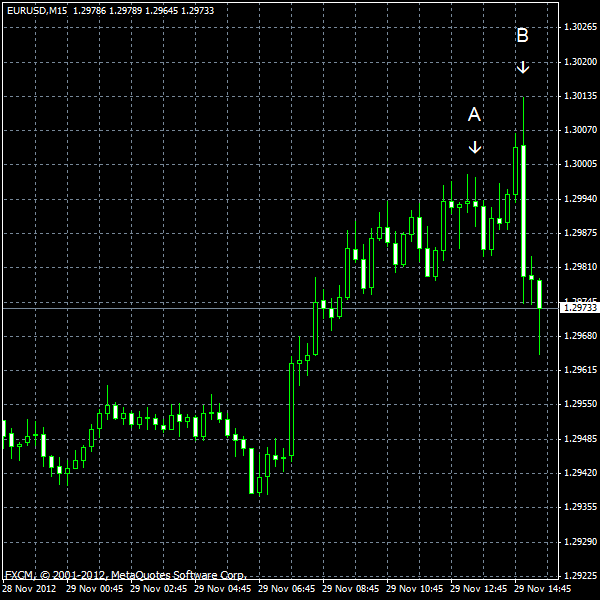 EUR/USD for 2012-11-29