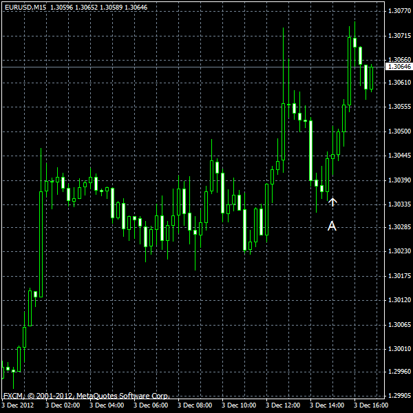 EUR/USD for 2012-12-03