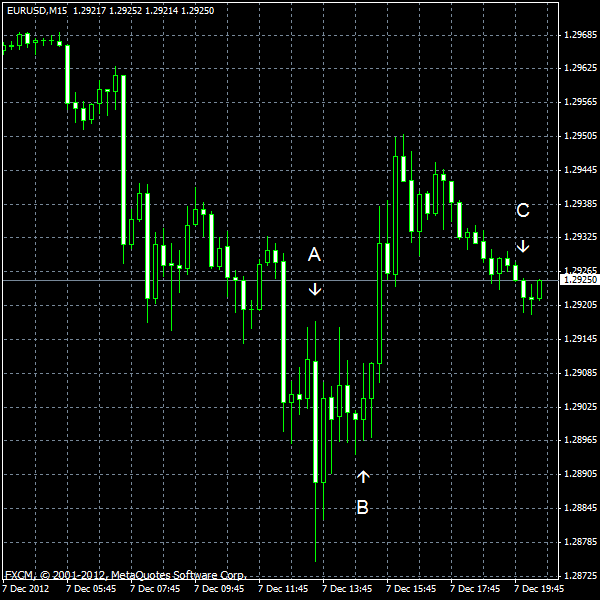 EUR/USD for 2012-12-07