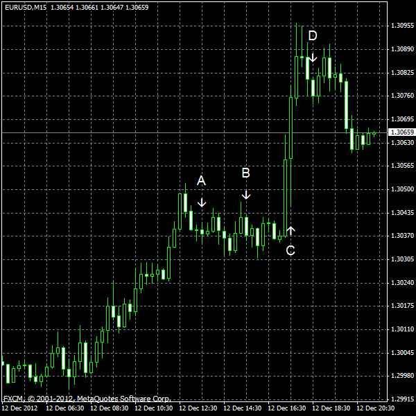 EUR/USD for 2012-12-12