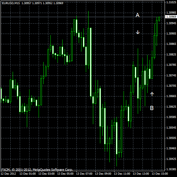 EUR/USD for 2012-12-13