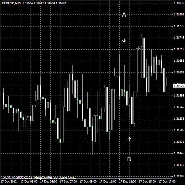 EUR/USD for 2012-12-17