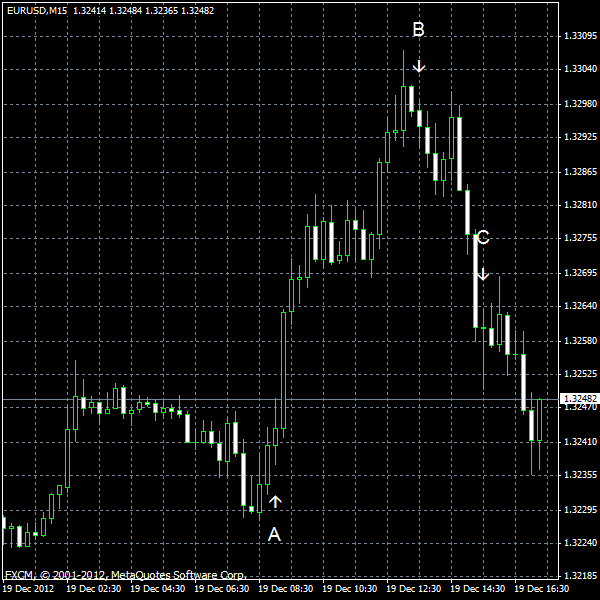 EUR/USD for 2012-12-19