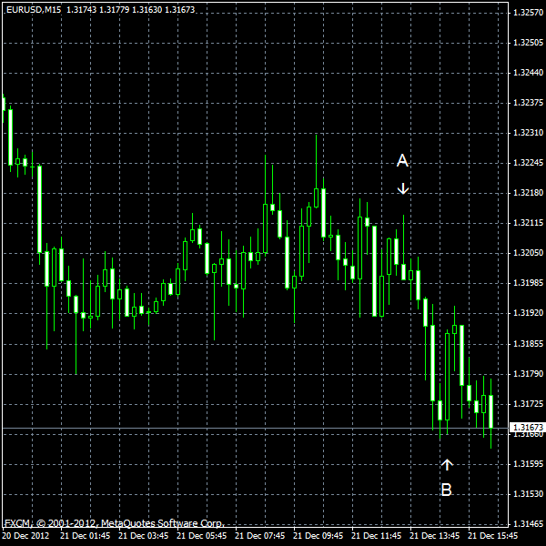 EUR/USD for 2012-12-21