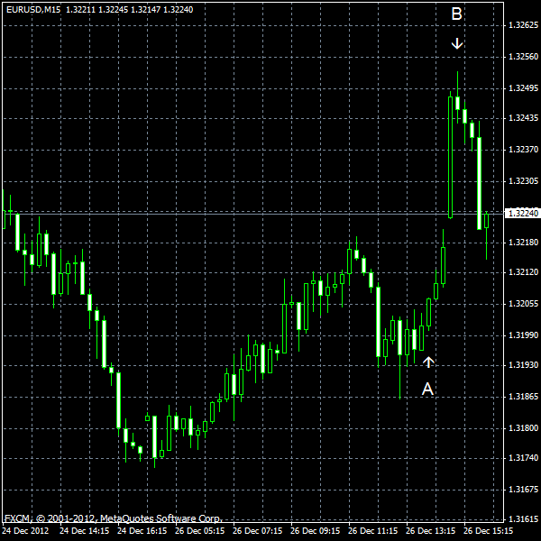 EUR/USD for 2012-12-26