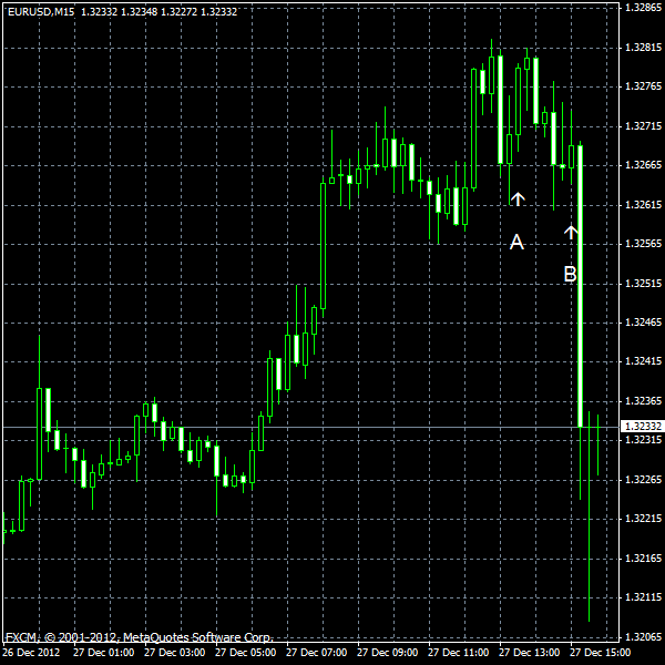 EUR/USD for 2012-12-27