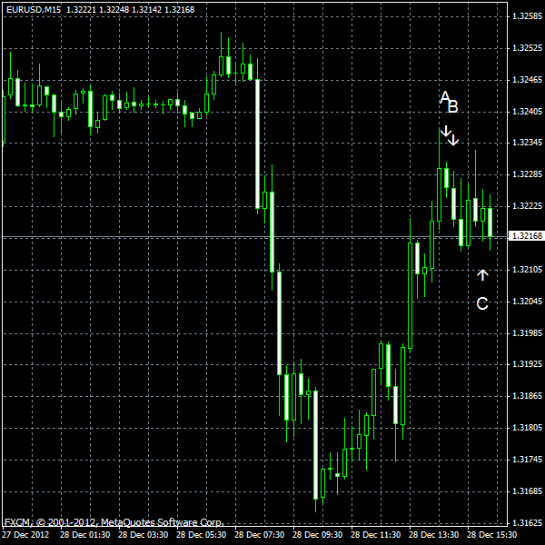 EUR/USD for 2012-12-28