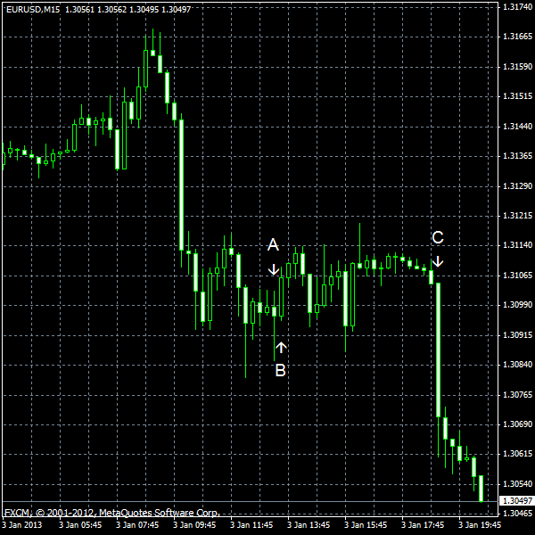 EUR/USD for 2013-01-03