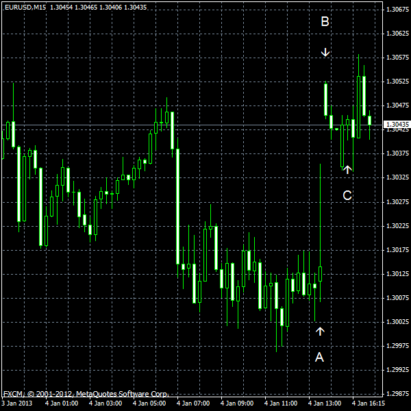EUR/USD for 2013-01-04