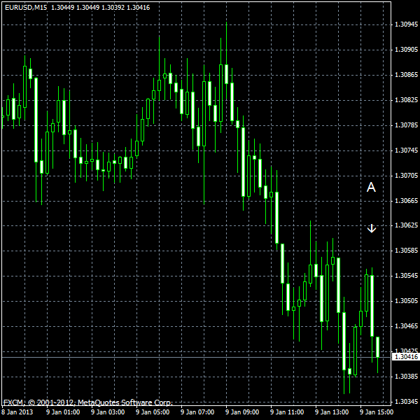EUR/USD for 2013-01-09
