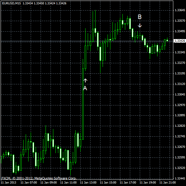 EUR/USD for 2013-01-11